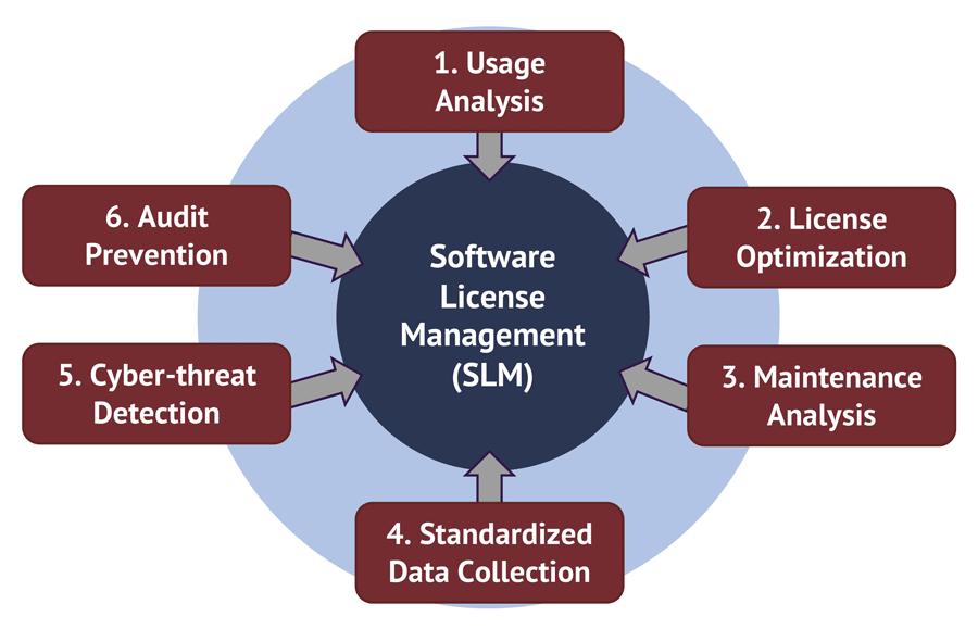 SLM Model
